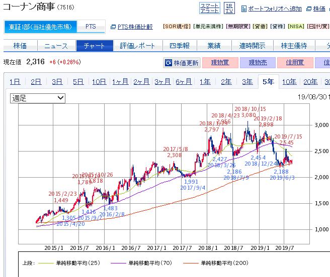 株価 コーナン
