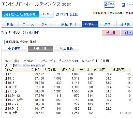 エンビプロ 株価